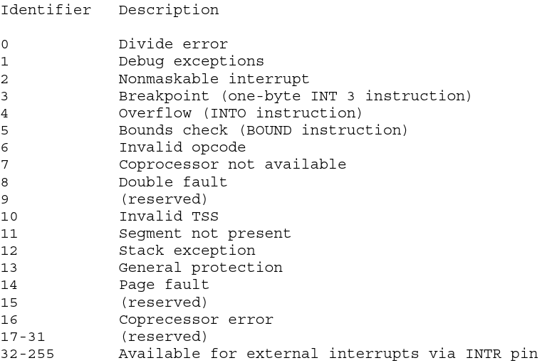 Interrupt and exception ID assignments